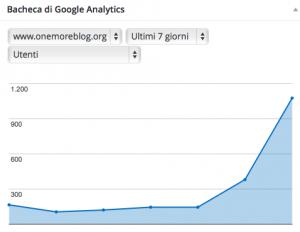 Google Analytics 27 maggio 2015